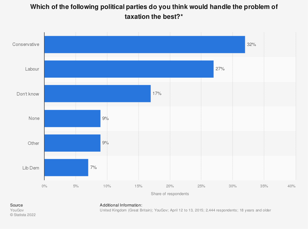 Statistic: Which of the following political parties do you think would handle the problem of taxation the best?* | Statista