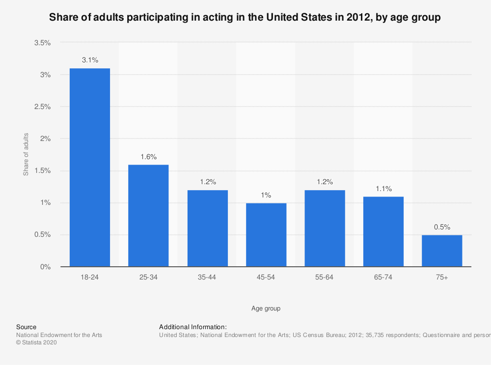 Statistic: Share of adults participating in acting in the United States in 2012, by age group | Statista