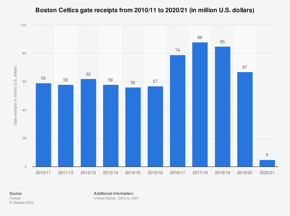Statistic: Boston Celtics gate receipts from 2010/11 to 2019/20 (in million U.S. dollars) | Statista