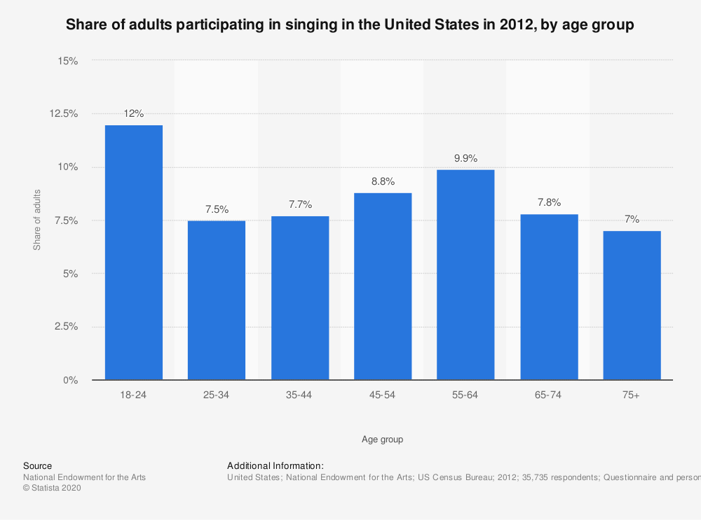 Statistic: Share of adults participating in singing in the United States in 2012, by age group | Statista