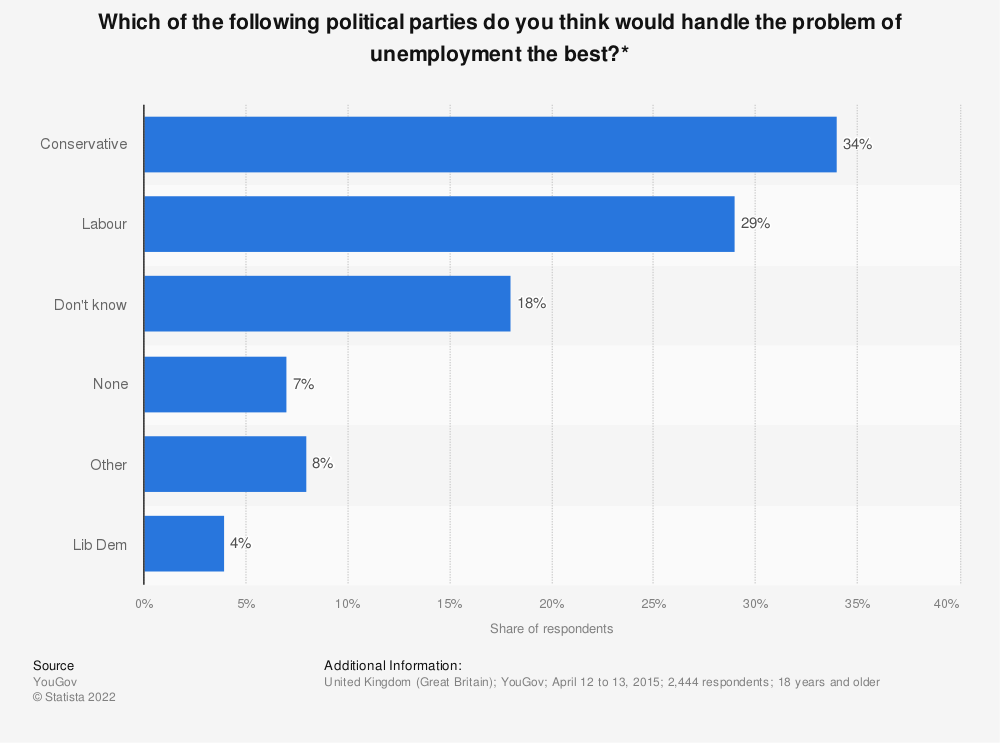 Statistic: Which of the following political parties do you think would handle the problem of unemployment the best?* | Statista