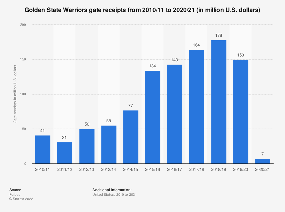 Statistic: Golden State Warriors gate receipts* from 2010/11 to 2017/18 (in million U.S. dollars) | Statista