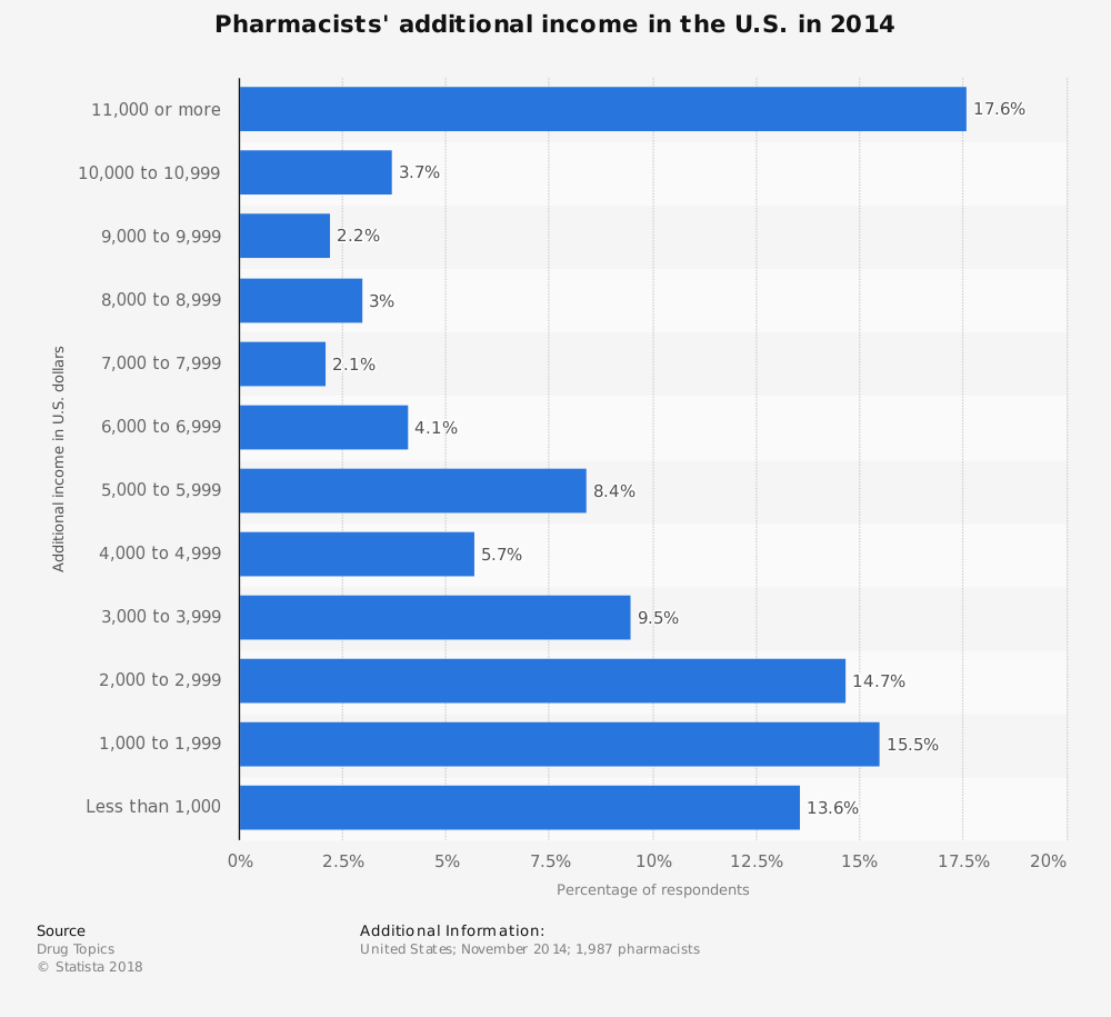 Statistic: Pharmacists' additional income in the U.S. in 2014   Statista