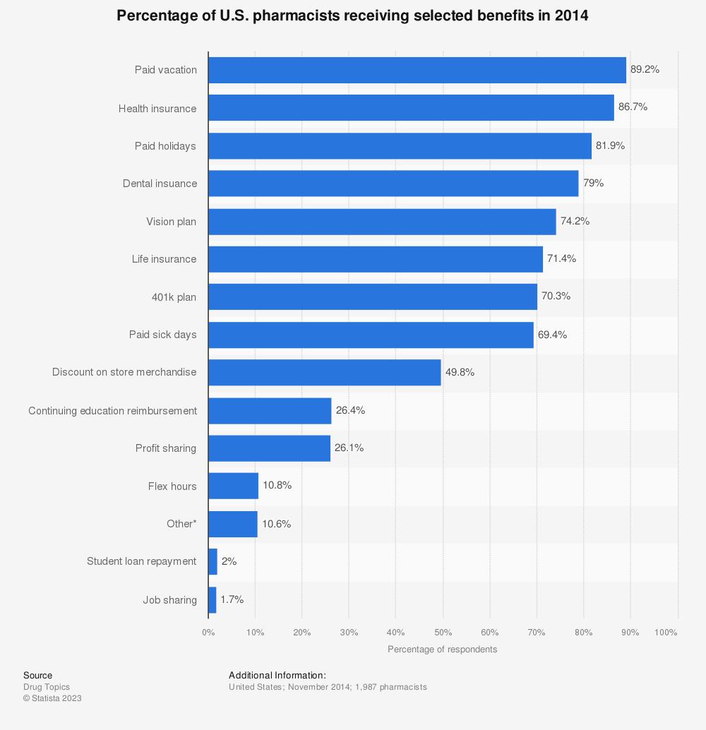 Statistic: Percentage of U.S. pharmacists receiving selected benefits in 2014 | Statista