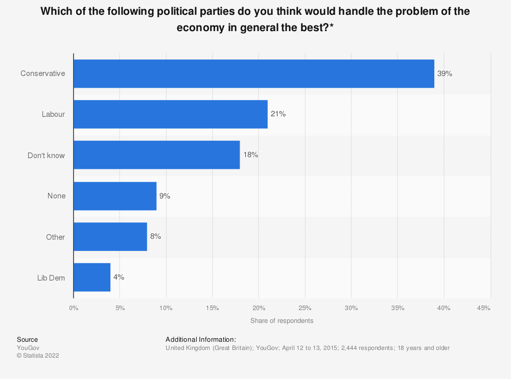 Statistic: Which of the following political parties do you think would handle the problem of the economy in general the best?* | Statista