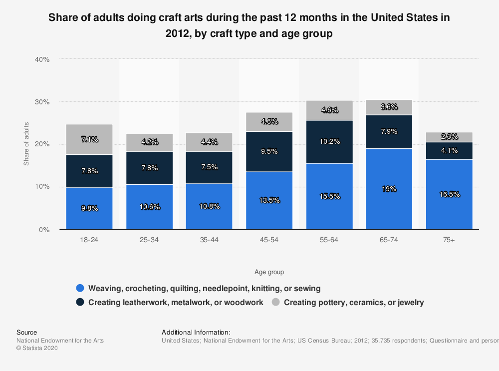 Statistic: Share of adults doing craft arts during the past 12 months in the United States in 2012, by craft type and age group | Statista