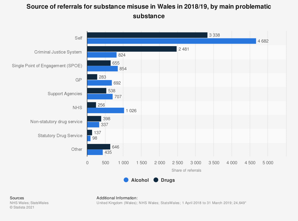 Statistic: Source of referrals for substance misuse in Wales in 2018/19, by main problematic substance | Statista
