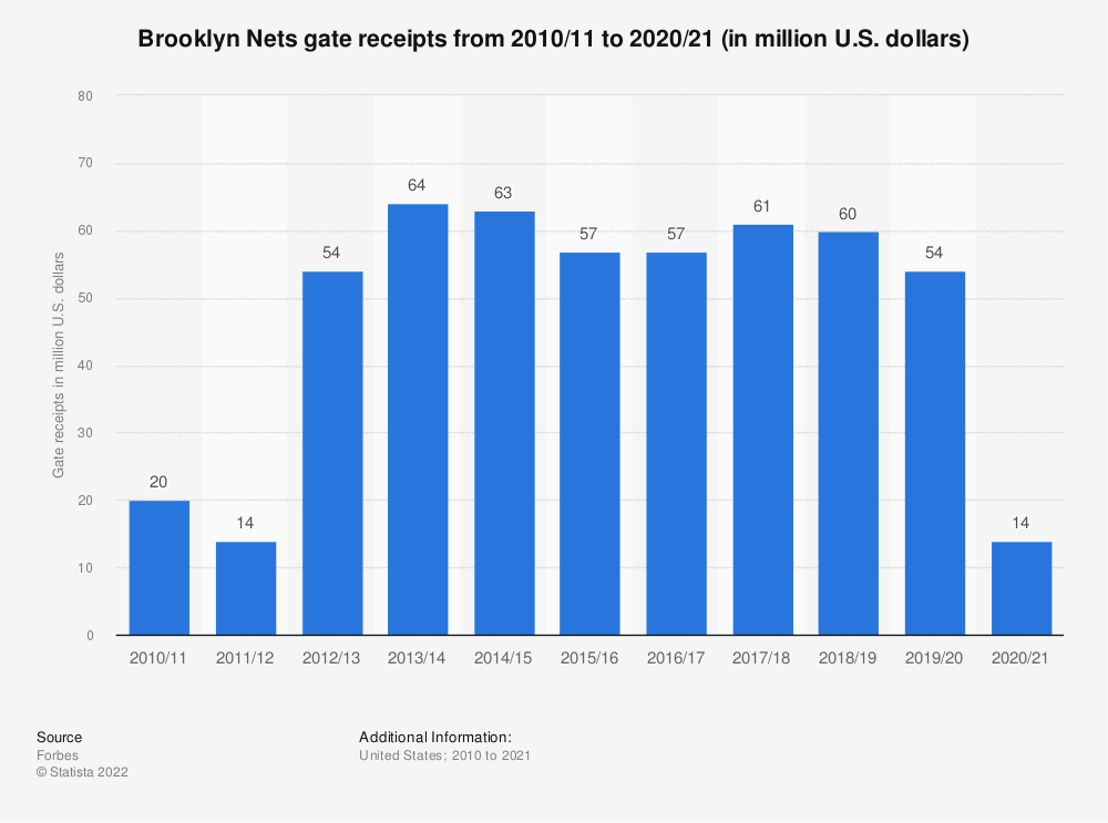 Statistic: Brooklyn Nets gate receipts from 2010/11 to 2019/20 (in million U.S. dollars)   Statista