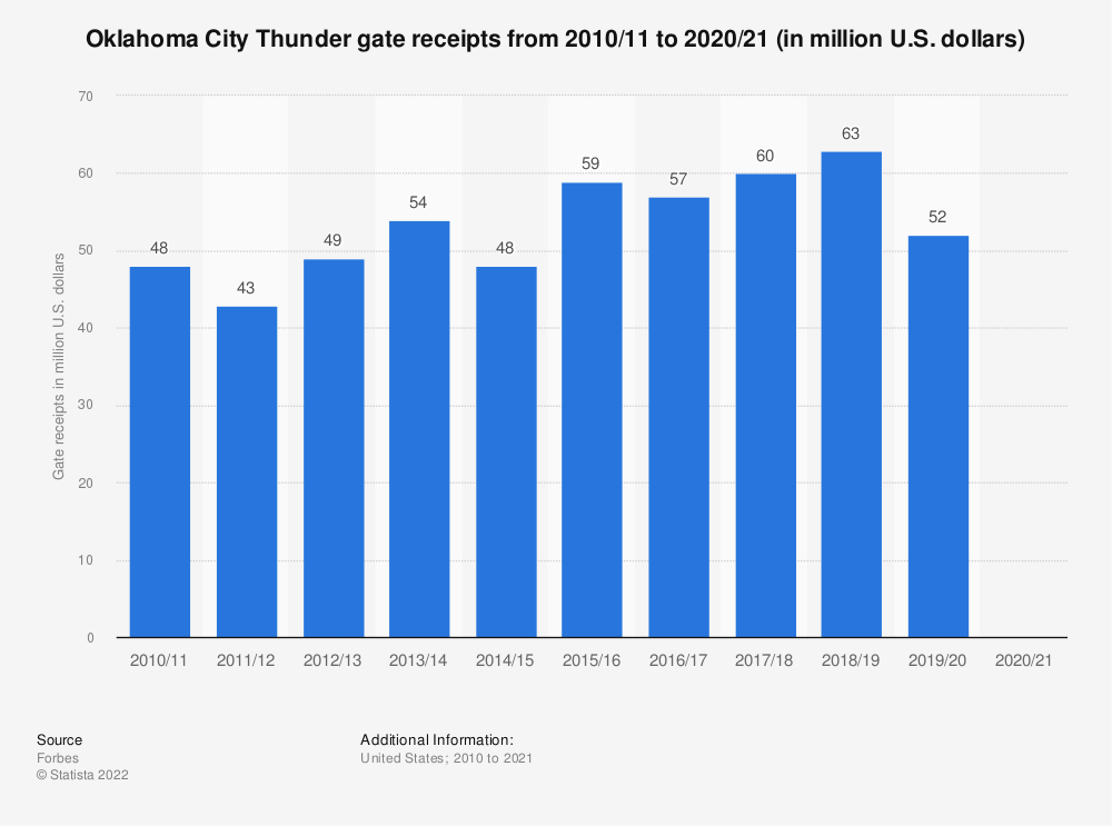 Statistic: Oklahoma City Thunder gate receipts* from 2010/11 to 2018/19 (in million U.S. dollars) | Statista