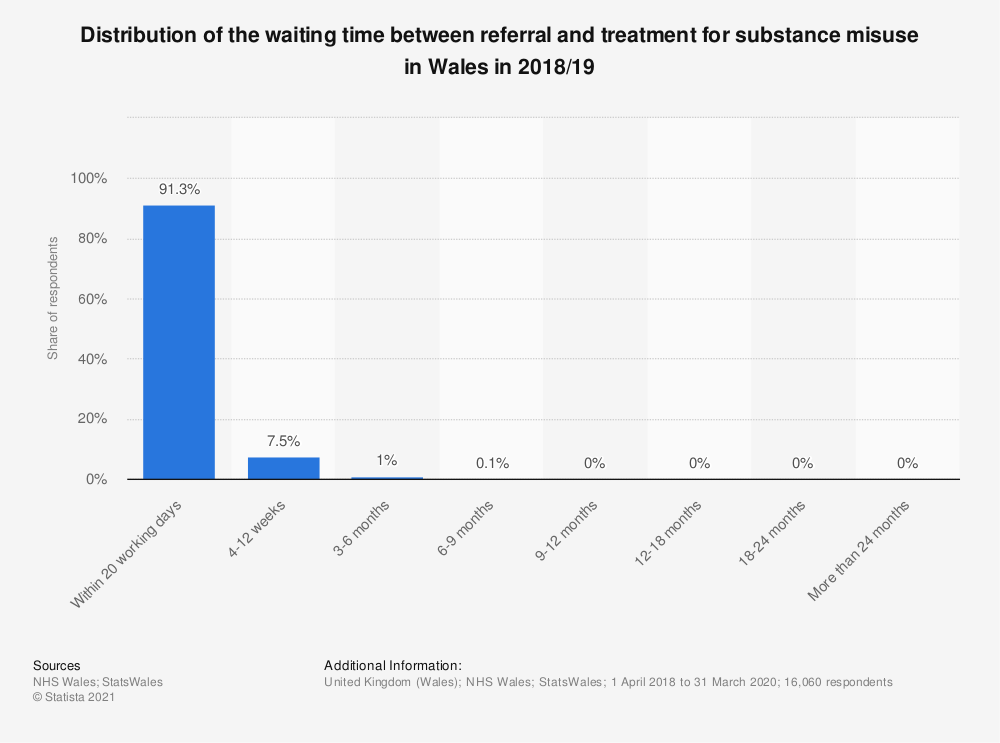 Statistic: Distribution of the waiting time between referral and treatment for substance misuse in Wales in 2018/19 | Statista