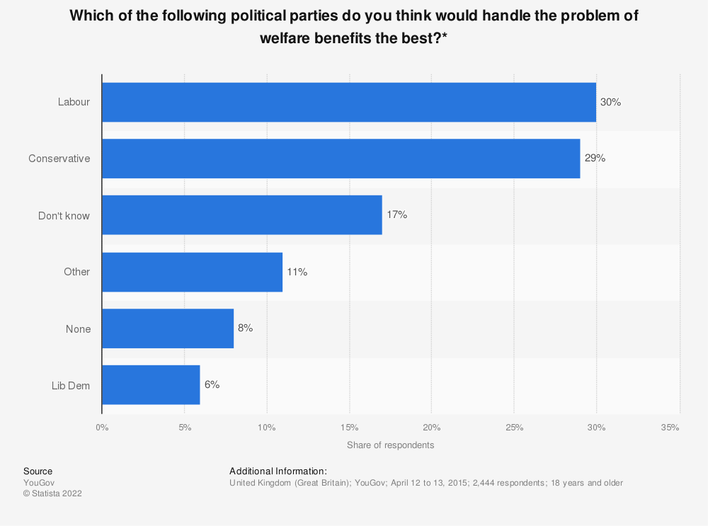 Statistic: Which of the following political parties do you think would handle the problem of welfare benefits the best?* | Statista