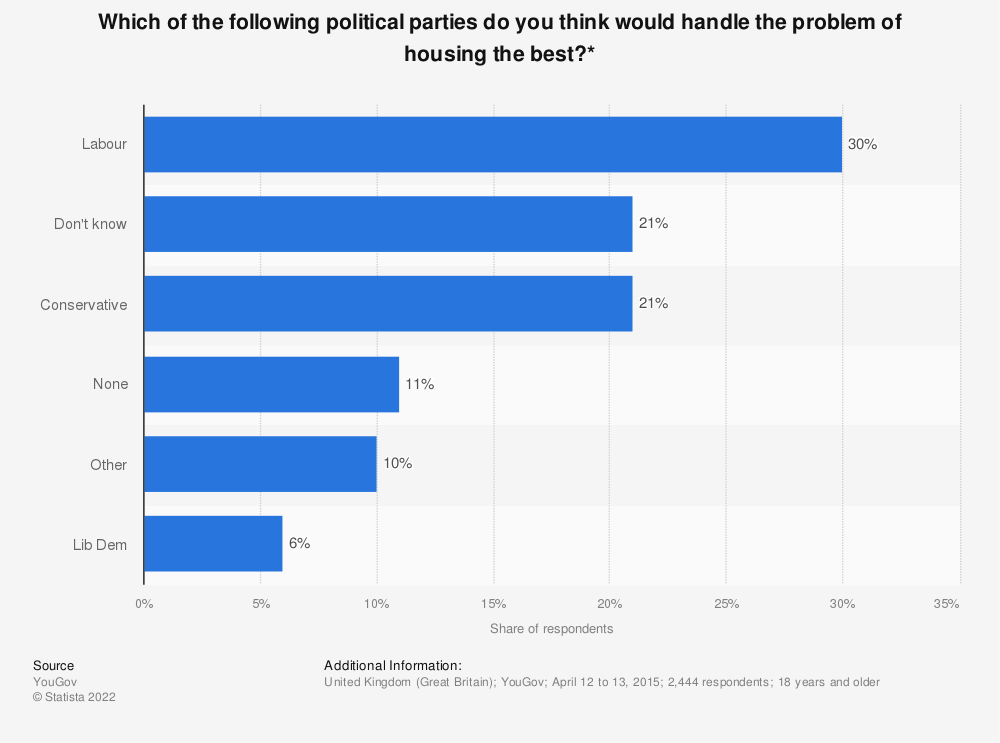 Statistic: Which of the following political parties do you think would handle the problem of housing the best?* | Statista