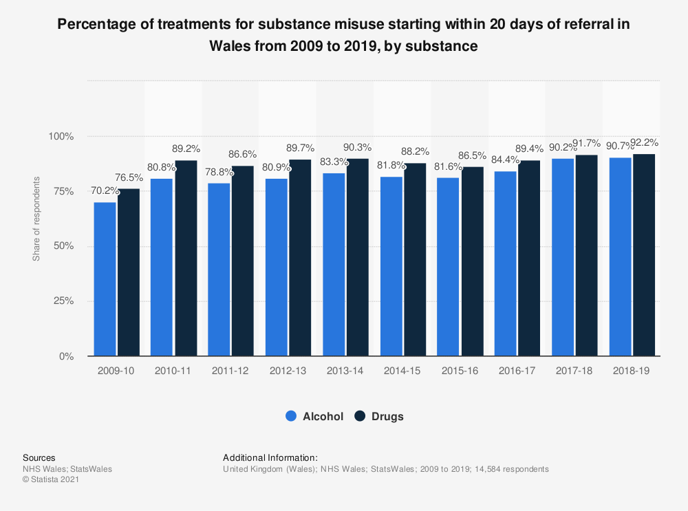 Statistic: Percentage of treatments for substance misuse starting within 20 days of referral in Wales from 2009 to 2017, by substance | Statista