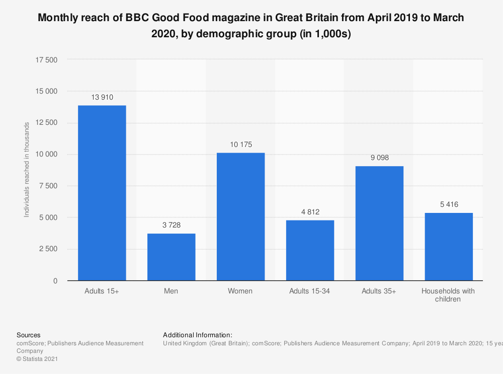 Statistic: Monthly reach of BBC Good Food magazine in Great Britain from April 2018 to March 2019, by demographic group (in 1,000s) | Statista