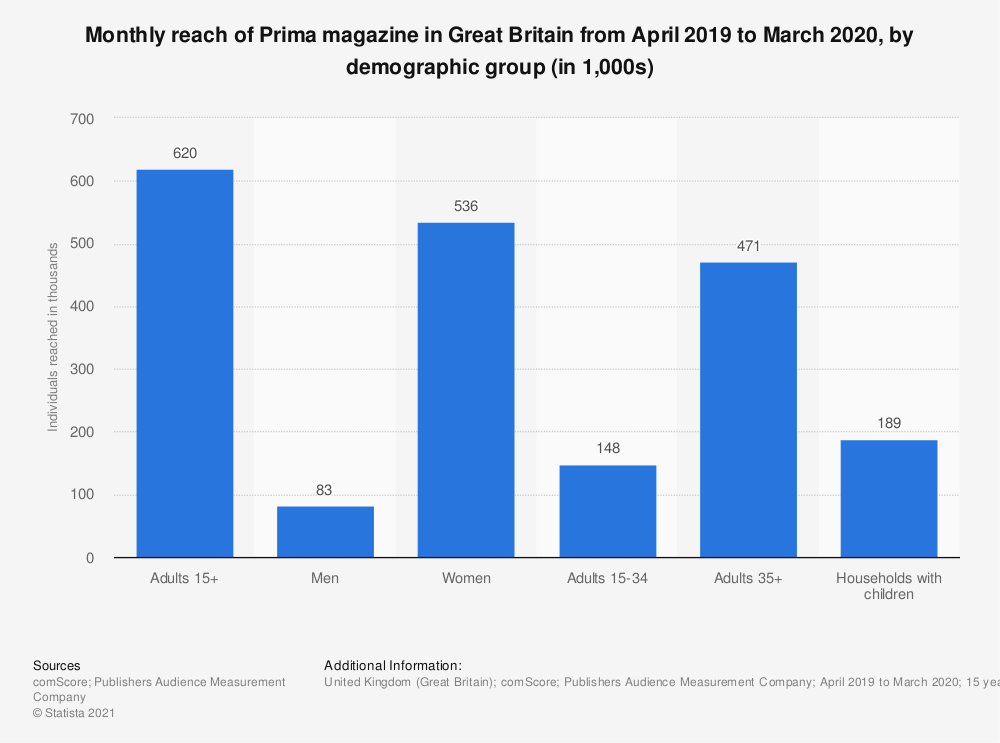 Statistic: Monthly reach of Prima magazine in Great Britain from April 2018 to March 2019, by demographic group (in 1,000s) | Statista