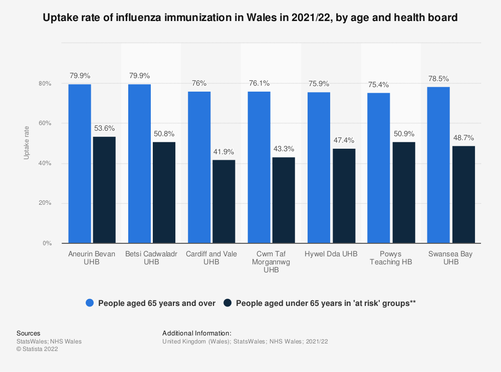 Statistic: Uptake rate of influenza immunization in Wales in 2017/18, by age and health board | Statista