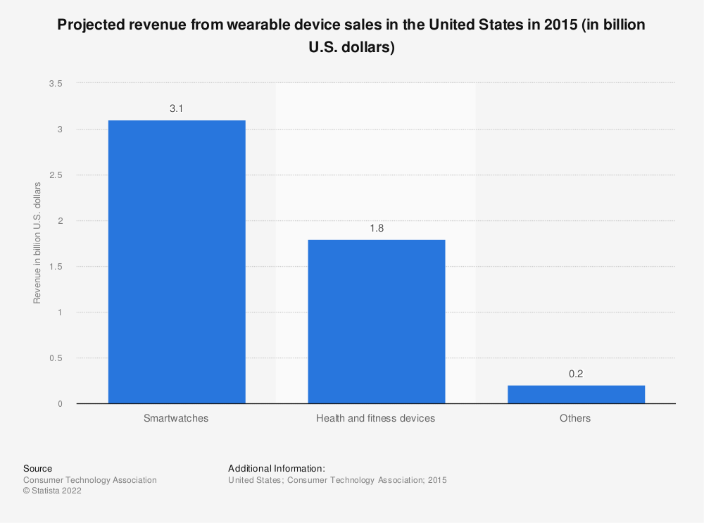 Statistic: Projected revenue from wearable device sales in the United States in 2015 (in billion U.S. dollars) | Statista