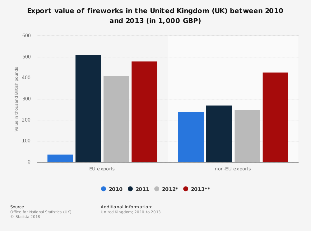 Statistic: Export value of fireworks in the United Kingdom (UK) between 2010 and 2013 (in 1,000 GBP) | Statista