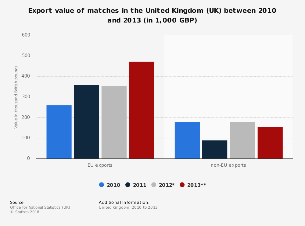 Statistic: Export value of matches in the United Kingdom (UK) between 2010 and 2013 (in 1,000 GBP) | Statista