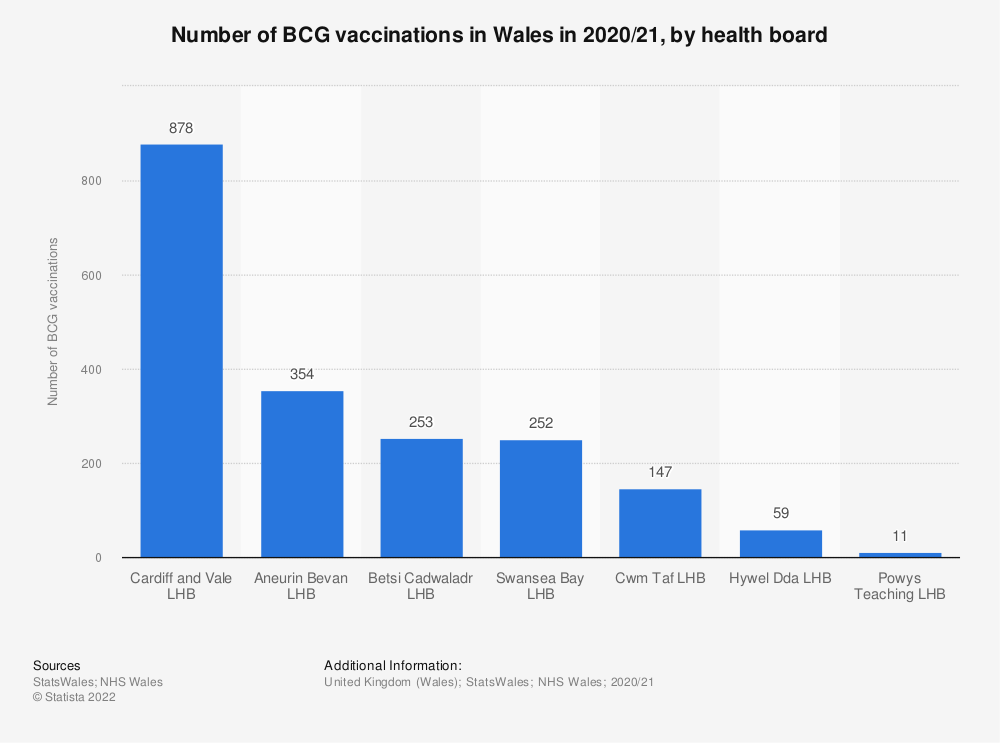 Statistic: Number of BCG vaccinations in Wales from 2015/16 to 2016/17, by health board | Statista