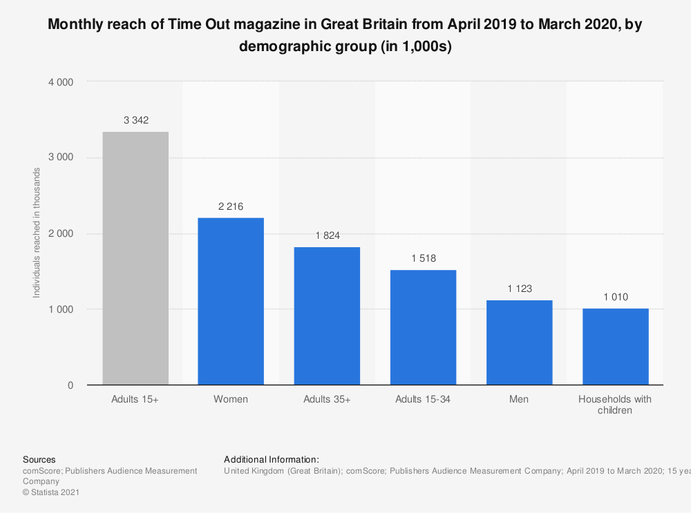 Statistic: Monthly reach of Time Out magazine in Great Britain from April 2018 to March 2019, by demographic group (in 1,000s) | Statista