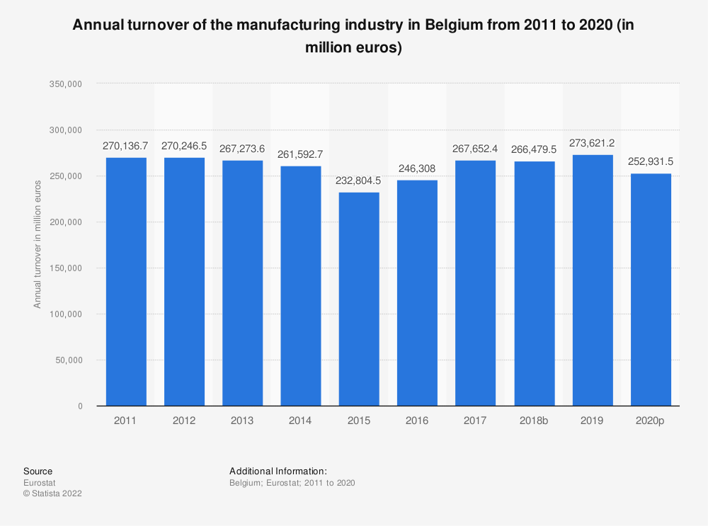 Statistic: Annual turnover of the manufacturing industry in Belgium from 2008 to 2016 (in million euros) | Statista