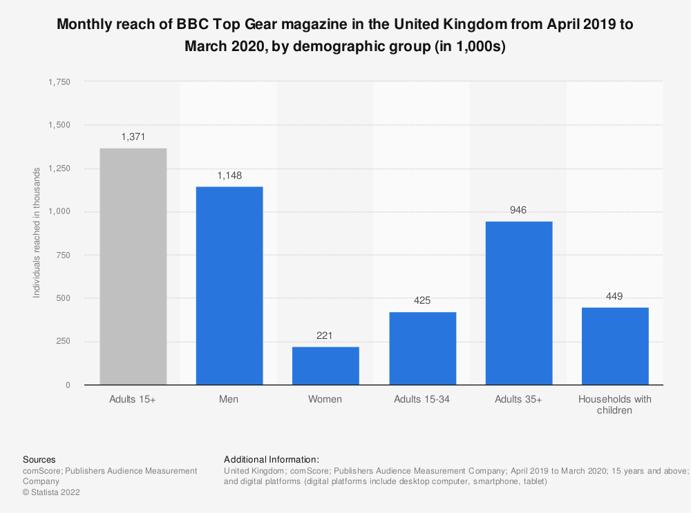 Statistic: Monthly reach of BBC Top Gear magazine in the United Kingdom from April 2019 to March 2020, by demographic group (in 1,000s) | Statista