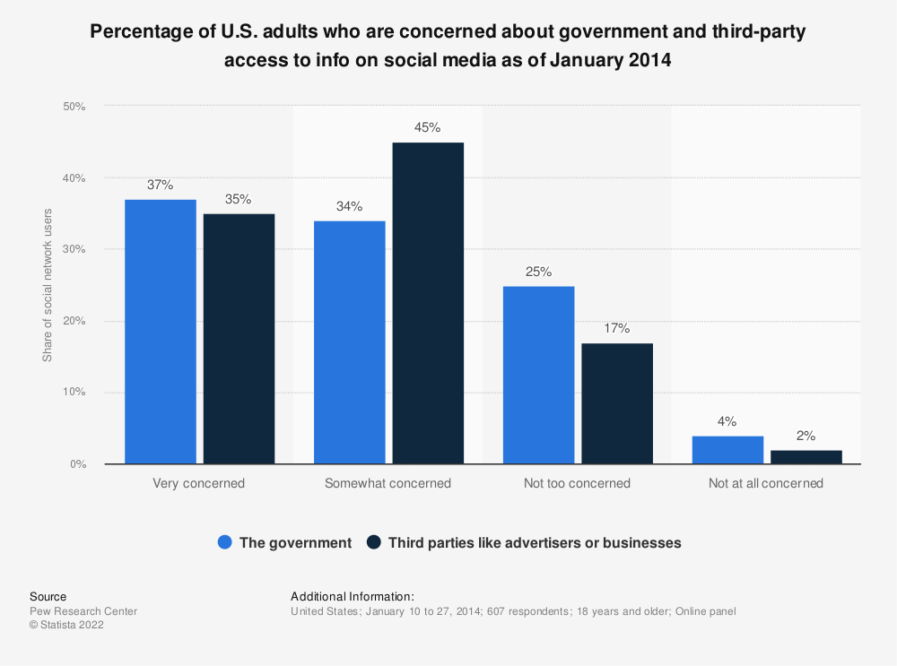 Statistic: Percentage of U.S. adults who are concerned about government and third-party access to info on social media as of January 2014 | Statista