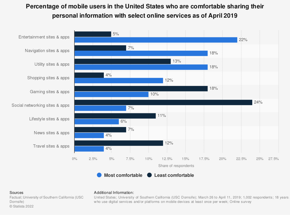 Statistic: Percentage of mobile users in the United States who are comfortable sharing their personal information with select online services as of April 2019 | Statista