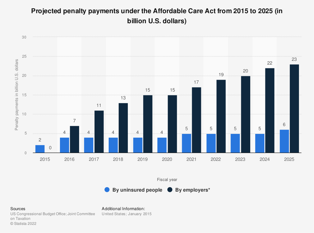 Statistic: Projected penalty payments under the Affordable Care Act from 2015 to 2025 (in billion U.S. dollars) | Statista