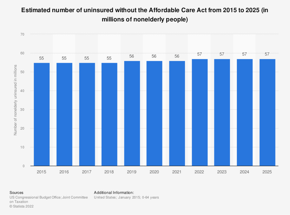 Statistic: Estimated number of uninsured without the Affordable Care Act from 2015 to 2025 (in millions of nonelderly people) | Statista