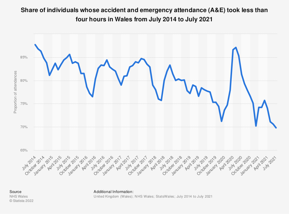 Statistic: Share of individuals whose accident and emergency attendance (A&E) took less than four hours in Wales from July 2014 to February 2020 | Statista