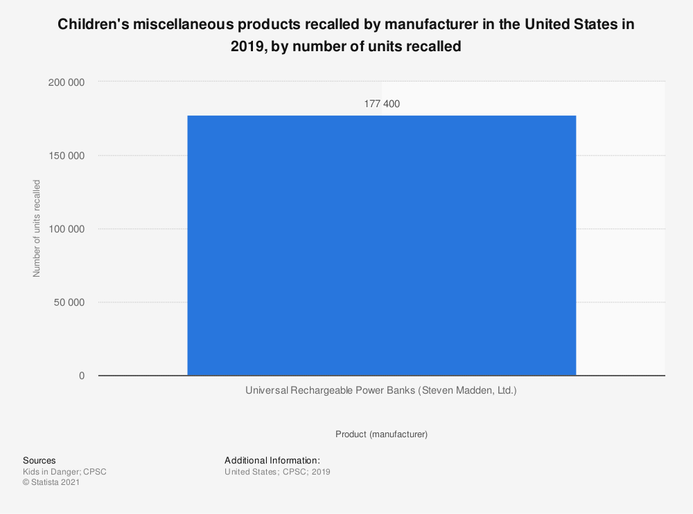 Statistic: Children's miscellaneous products recalled by manufacturer in the United States in 2019, by number of units recalled | Statista