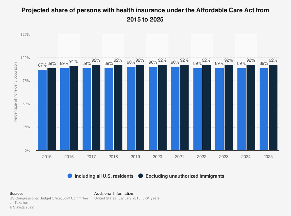 Statistic: Projected share of persons with health insurance under the Affordable Care Act from 2015 to 2025 | Statista