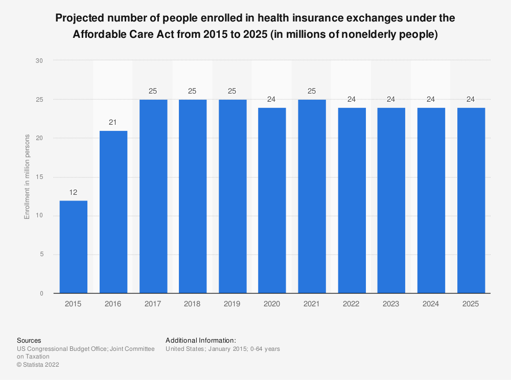 Statistic: Projected number of people enrolled in health insurance exchanges under the Affordable Care Act from 2015 to 2025 (in millions of nonelderly people) | Statista