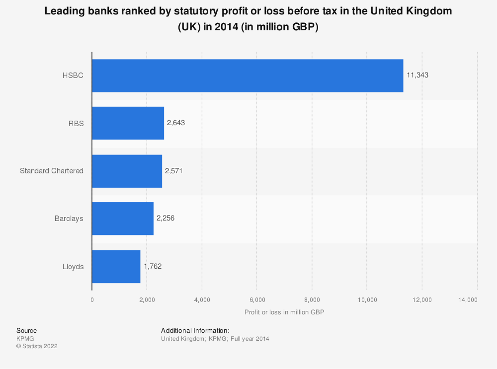 Statistic: Leading banks ranked by statutory profit or loss before tax in the United Kingdom (UK) in 2014 (in million GBP) | Statista