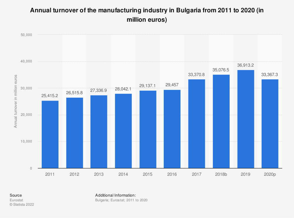 Statistic: Annual turnover of the manufacturing industry in Bulgaria from 2008 to 2016 (in million euros) | Statista