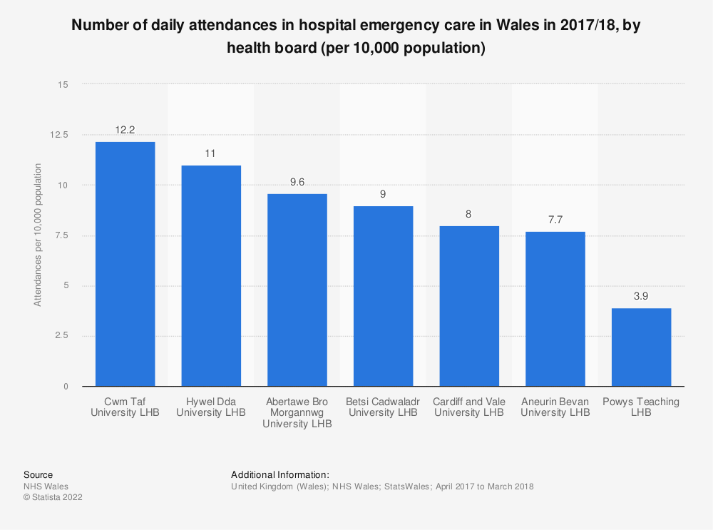 Statistic: Number of daily attendances in hospital emergency care in Wales in 2017/18, by health board (per 10,000 population) | Statista