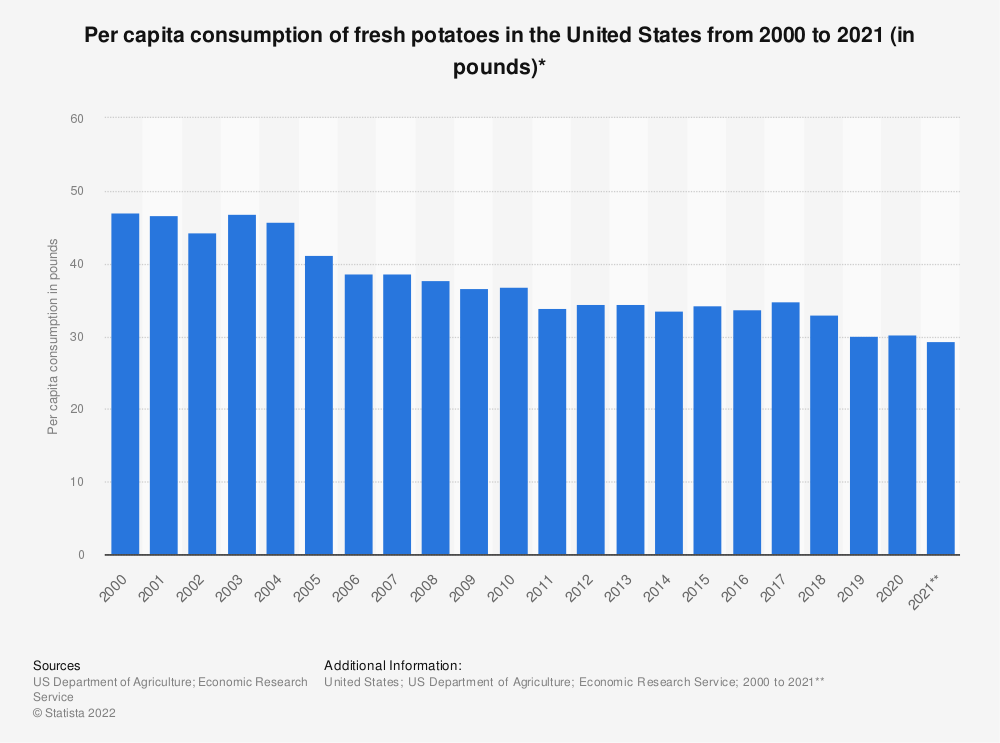 Statistic: Per capita consumption of fresh potatoes in the United States from 2000 to 2018 (in pounds)* | Statista