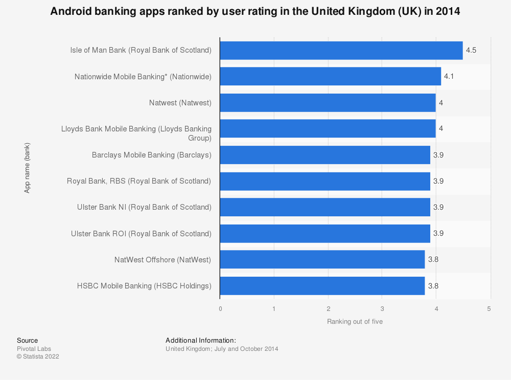 Statistic: Android banking apps ranked by user rating in the United Kingdom (UK) in 2014 | Statista