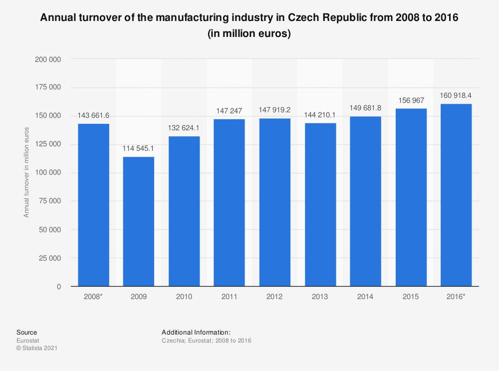 Statistic: Annual turnover of the manufacturing industry in Czech Republic from 2008 to 2016 (in million euros) | Statista
