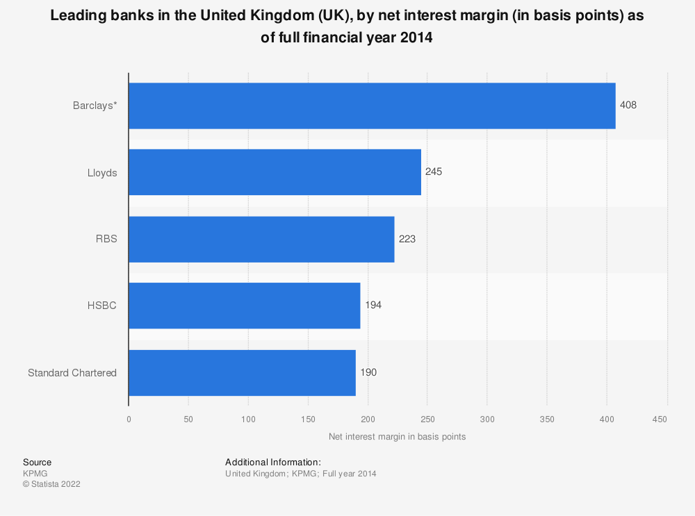 Statistic: Leading banks in the United Kingdom (UK), by net interest margin (in basis points) as of full financial year 2014 | Statista