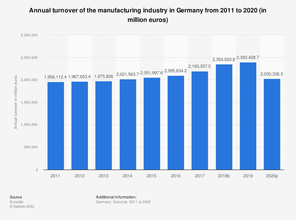 Statistic: Annual turnover of the manufacturing industry in Germany from 2008 to 2016 (in million euros) | Statista