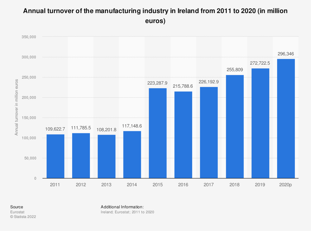 Statistic: Annual turnover of the manufacturing industry in Ireland from 2008 to 2016 (in million euros) | Statista