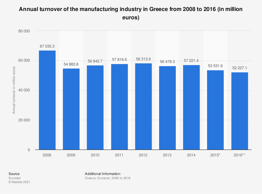 Statistic: Annual turnover of the manufacturing industry in Greece from 2008 to 2016 (in million euros) | Statista