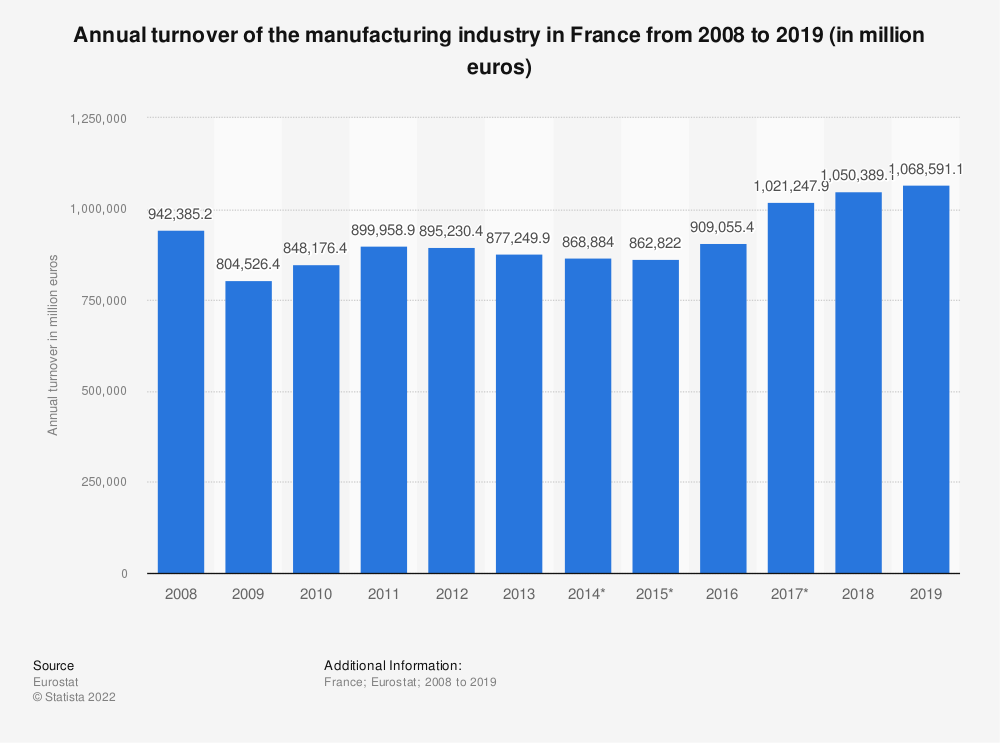 Statistic: Annual turnover of the manufacturing industry in France from 2008 to 2017 (in million euros) | Statista
