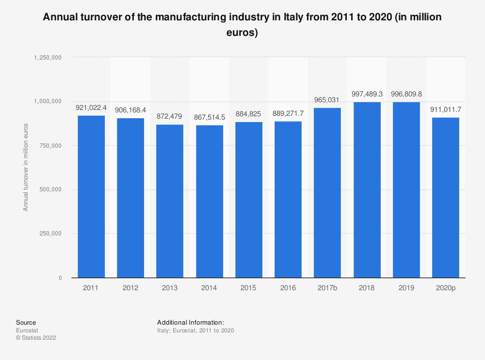 Statistic: Annual turnover of the manufacturing industry in Italy from 2008 to 2016 (in million euros) | Statista