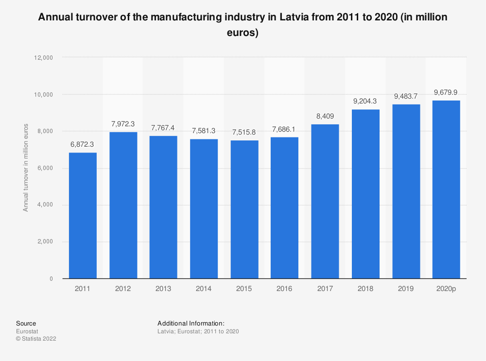 Statistic: Annual turnover of the manufacturing industry in Latvia from 2008 to 2016 (in million euros) | Statista