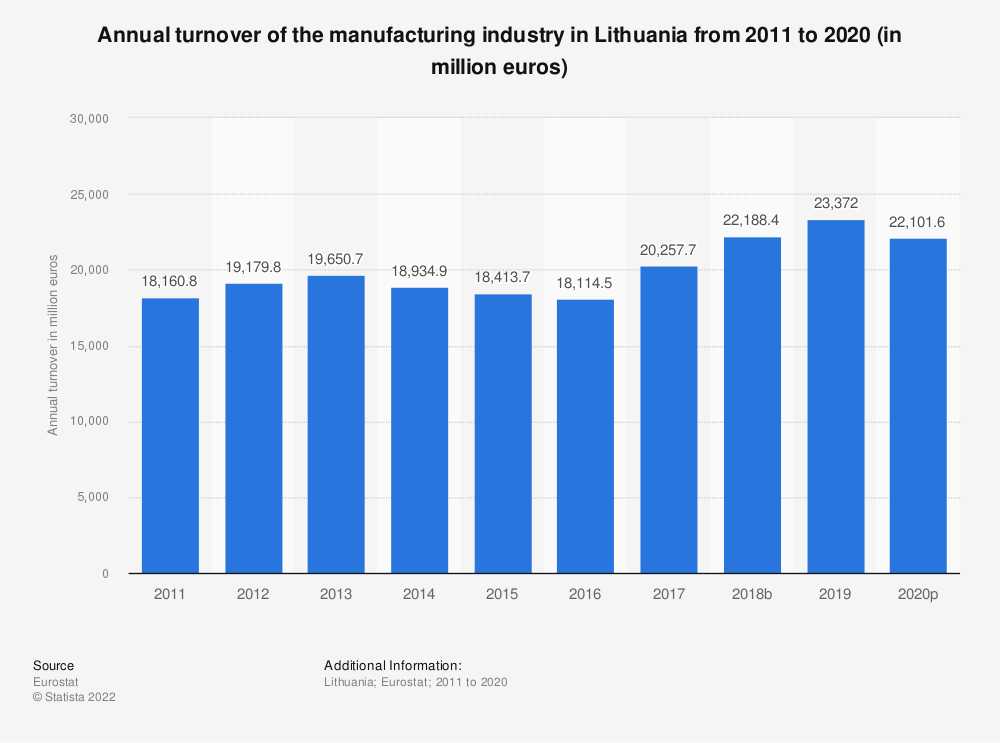 Statistic: Annual turnover of the manufacturing industry in Lithuania from 2008 to 2016 (in million euros) | Statista