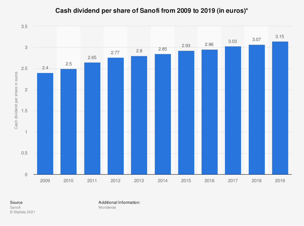 Statistic: Cash dividend per share of Sanofi from 2009 to 2019 (in euros)* | Statista